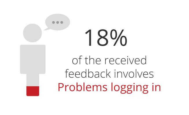 De-top-10-online-ergernissen-van-2016: problems-logging-in