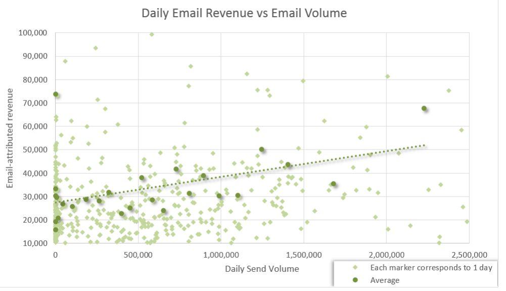 quist-email-revenue