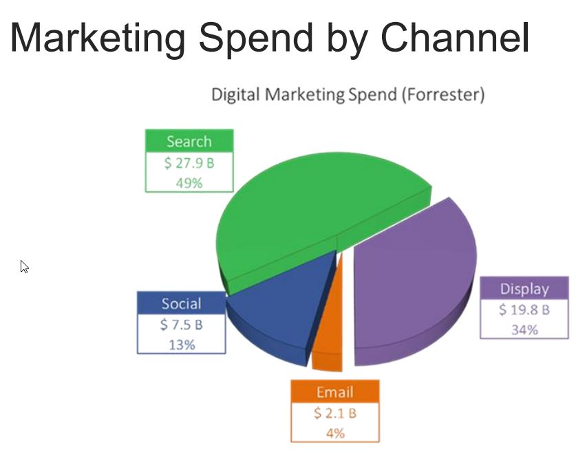 e-mailmarketing spend by channel