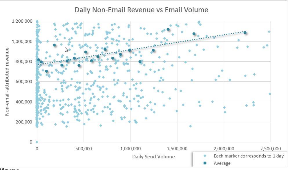 quist-non-email-revenue