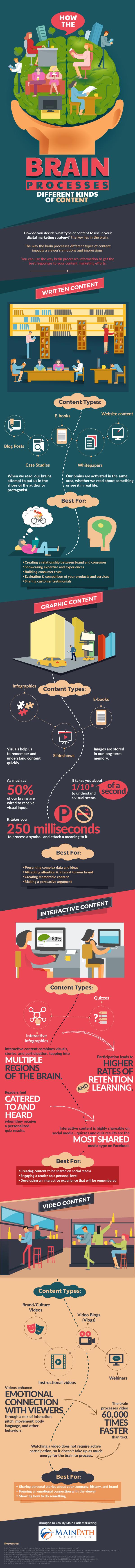 content_brain_infographic