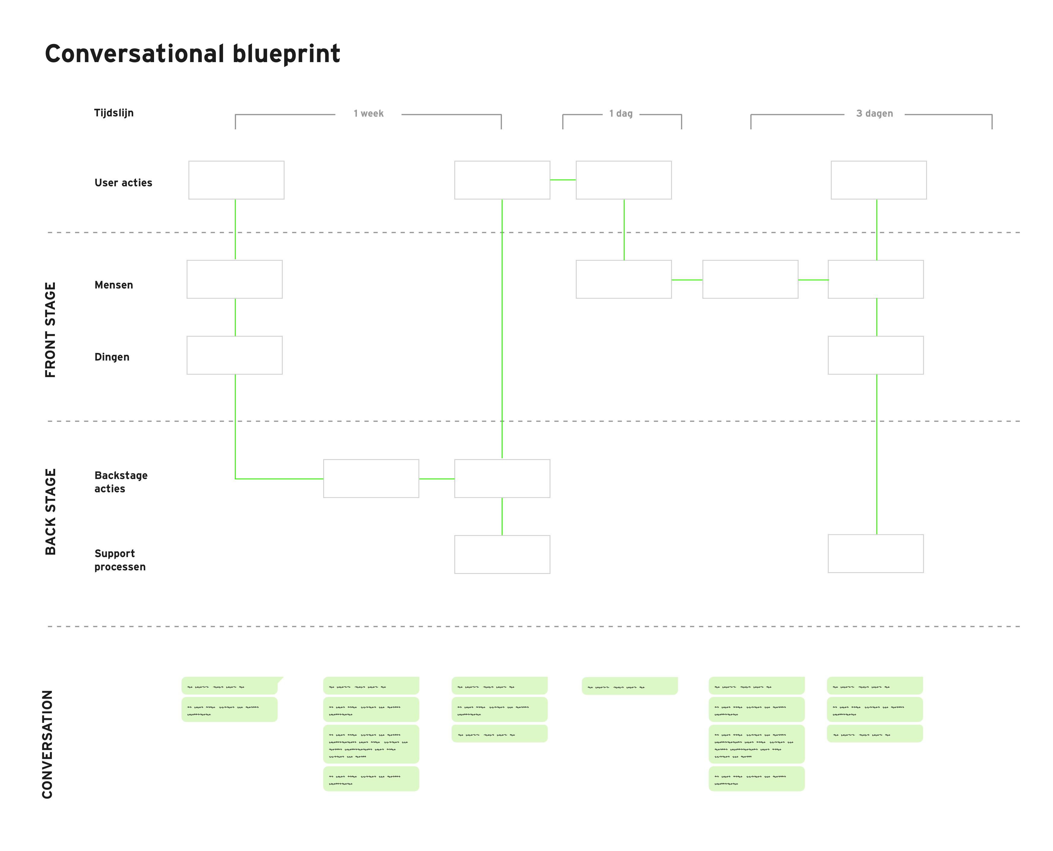 conversational-blueprint