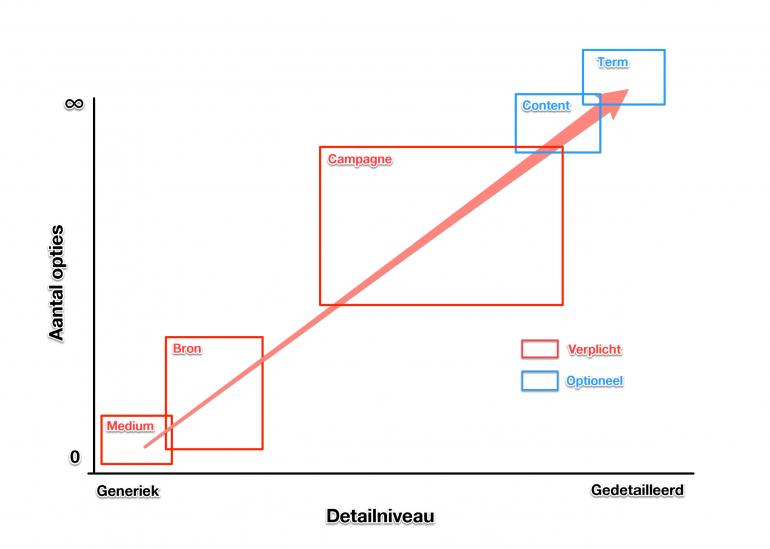 generikiteisttheorie-utmtagging