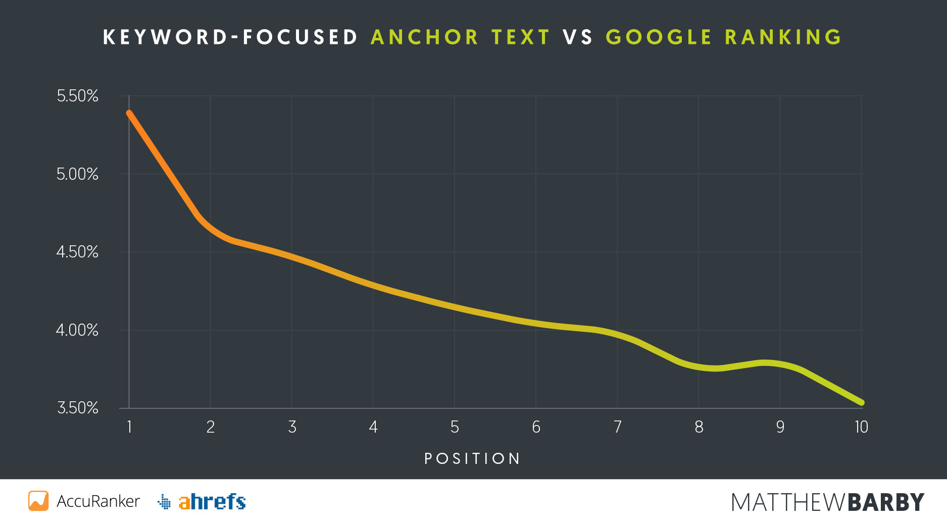 anchor-text-vs-position