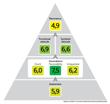 coolblue-pyramide-met-cijfers