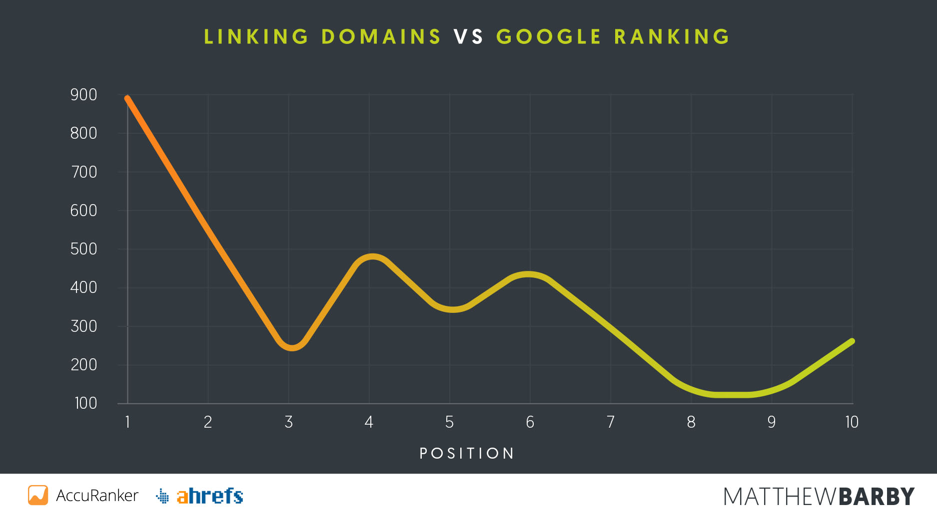 linking-domains-vs-position