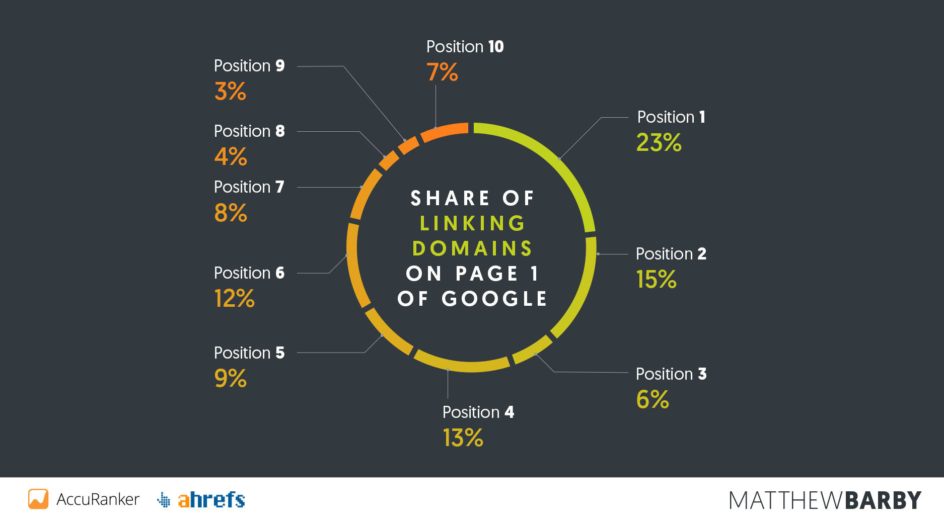 share-of-linking-domains-vs-position