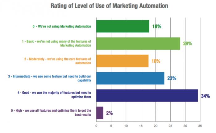 gebruik-van-marketing-automation