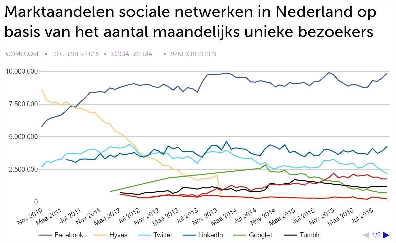 marktaandeel-sociale-netwerken-nederland-2016
