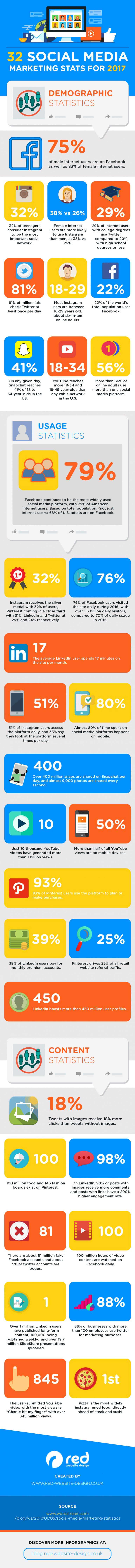 infographic socialmedia-feiten