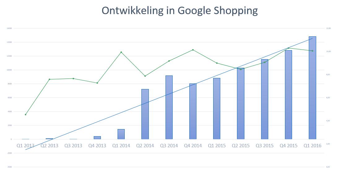 Google Shopping groei