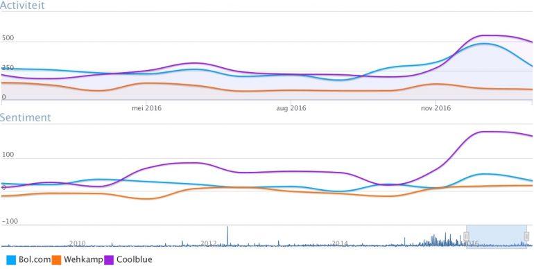 volume-en-sentiment-webshops
