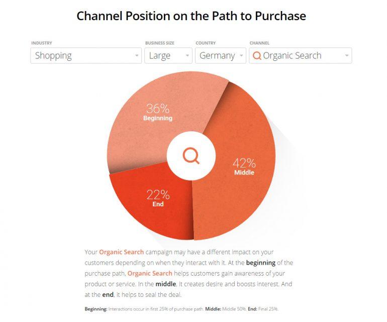 Verhouding organic search in de customer journey bij grote retailers in Duitsland