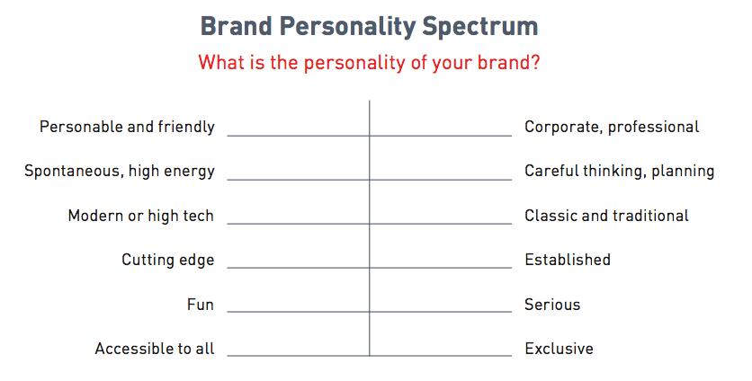Brand personality spectrum.