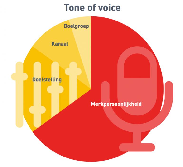 Tone of voice: merkpersoonlijkheid, doelstelling, kanaal en doelgroep.