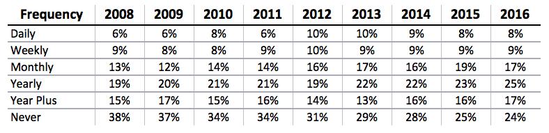 Backblaze back-up survey