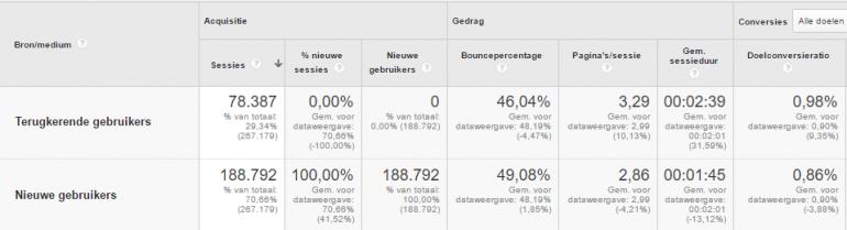 Nieuwe vs. terugkerende bezoekers Google Analytics