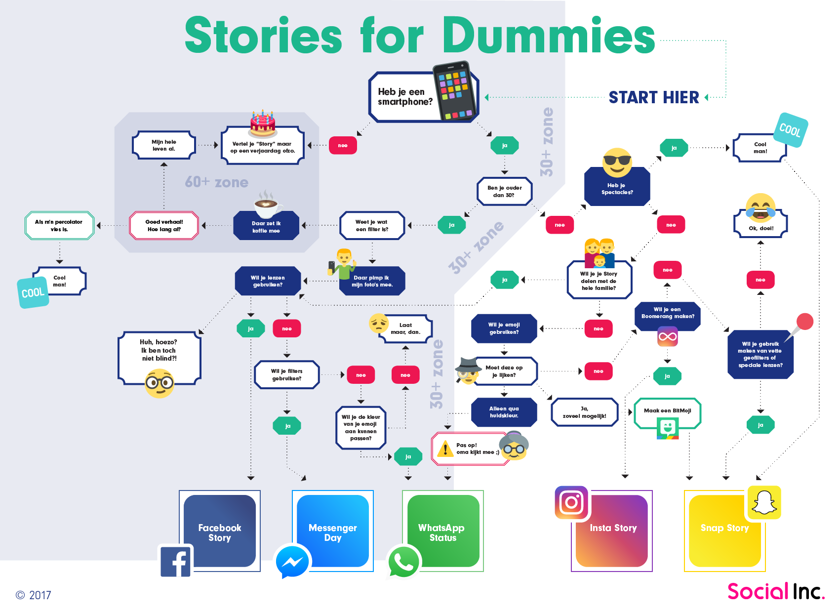 Decision Tree Stories Instagram WhatsApp Snapchat