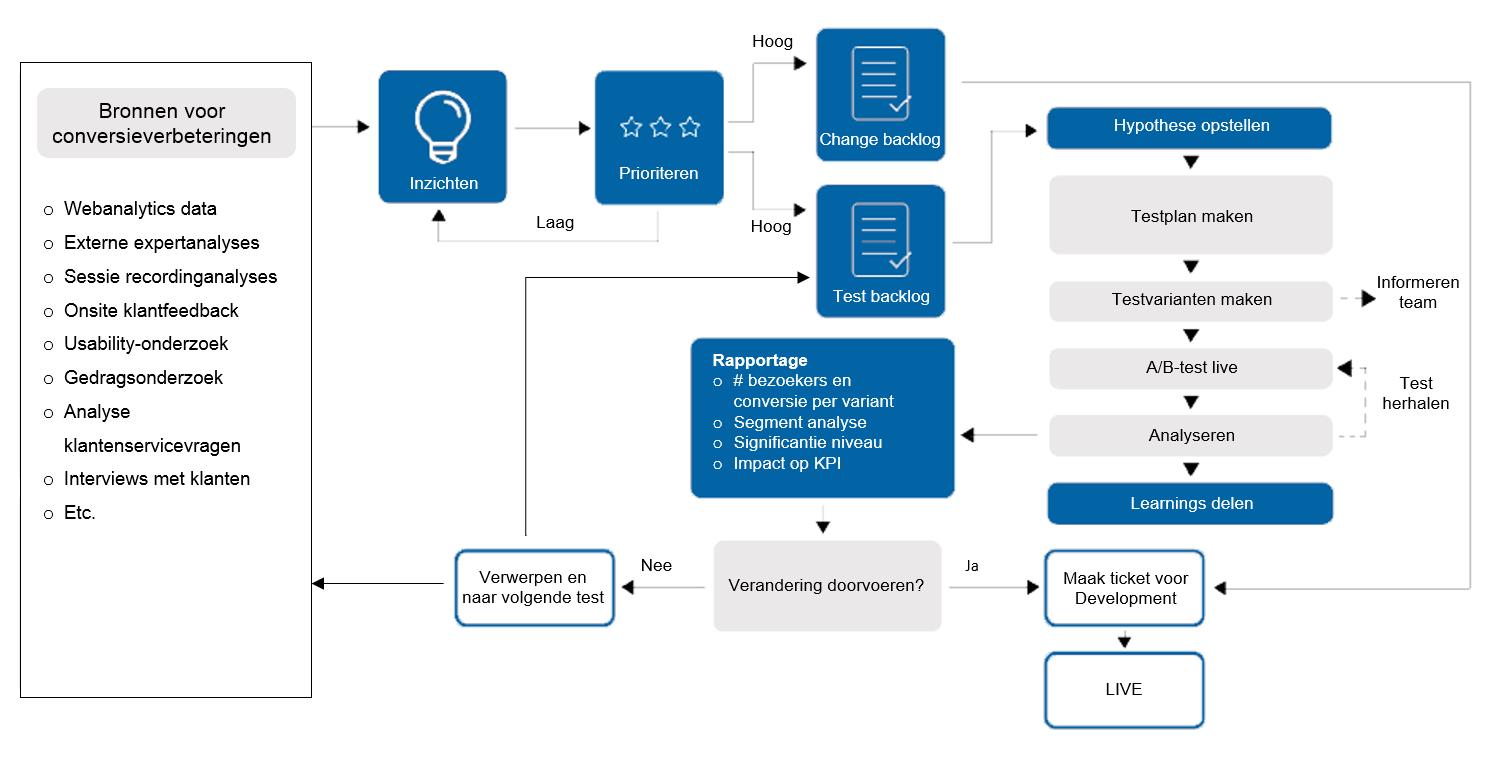 afbeelding 1 conversie-optimalisatieproces
