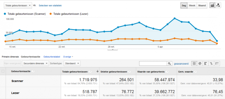 scangedrag versus lezers Google Analytics