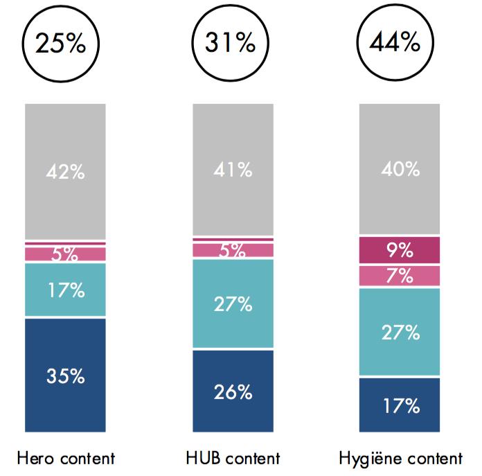 Uitkomsten van onderzoek naar hub- hero- en hygiene-content.