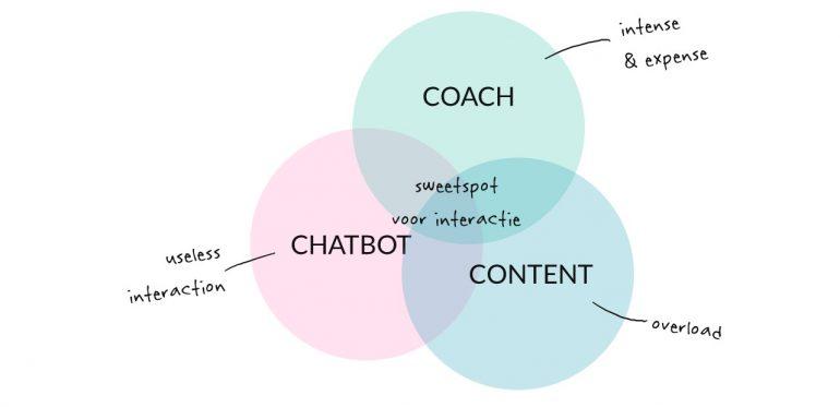 ABN chatbots sweetspot