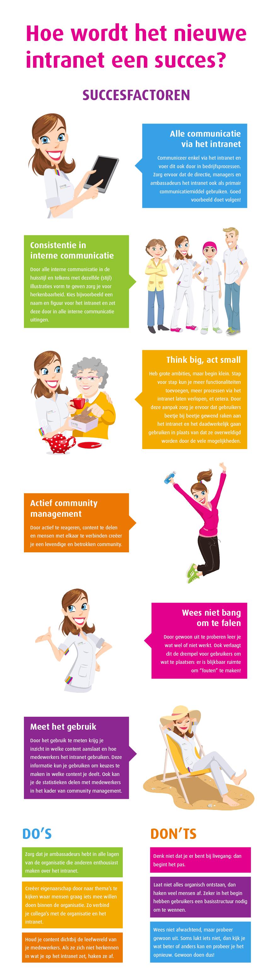 Hoe wordt jouw intranet een succes? Infographic
