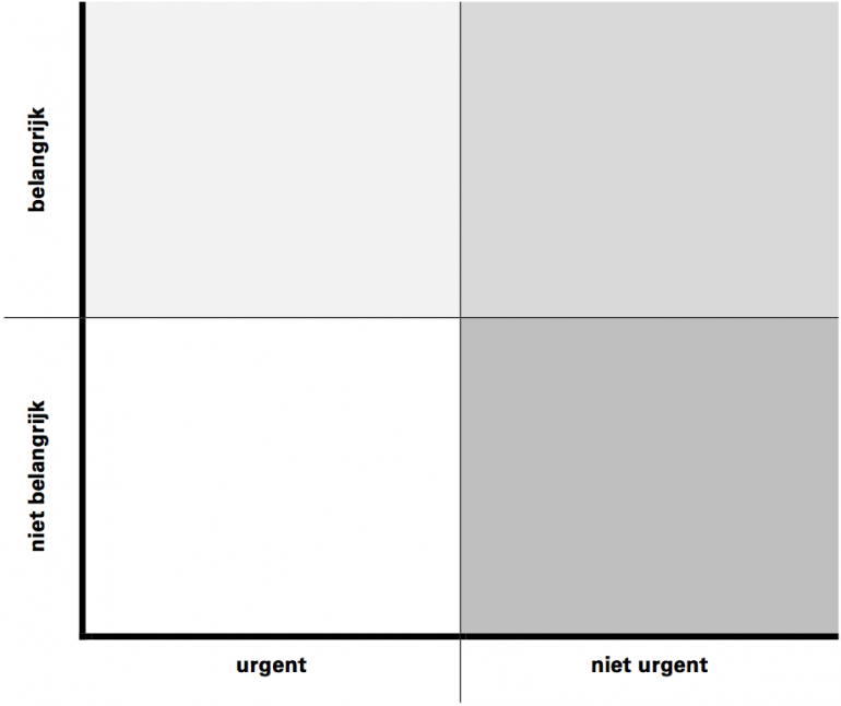 Kwadrant belangrijk-urgent o.b.v. Stephen Covey