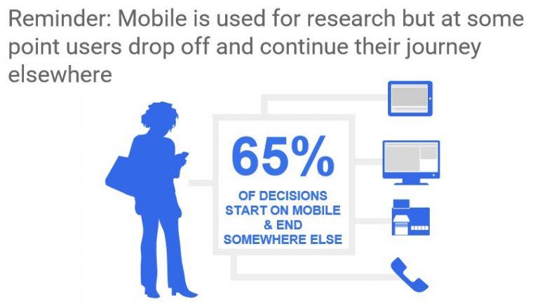 Smartphone in customer journey