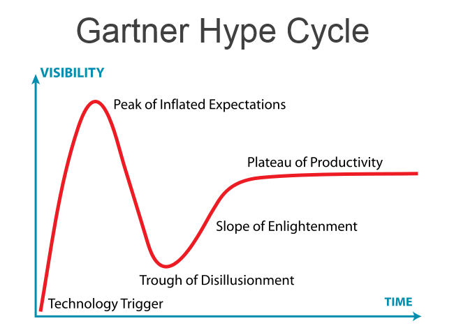 De Gartner Hype Cycle