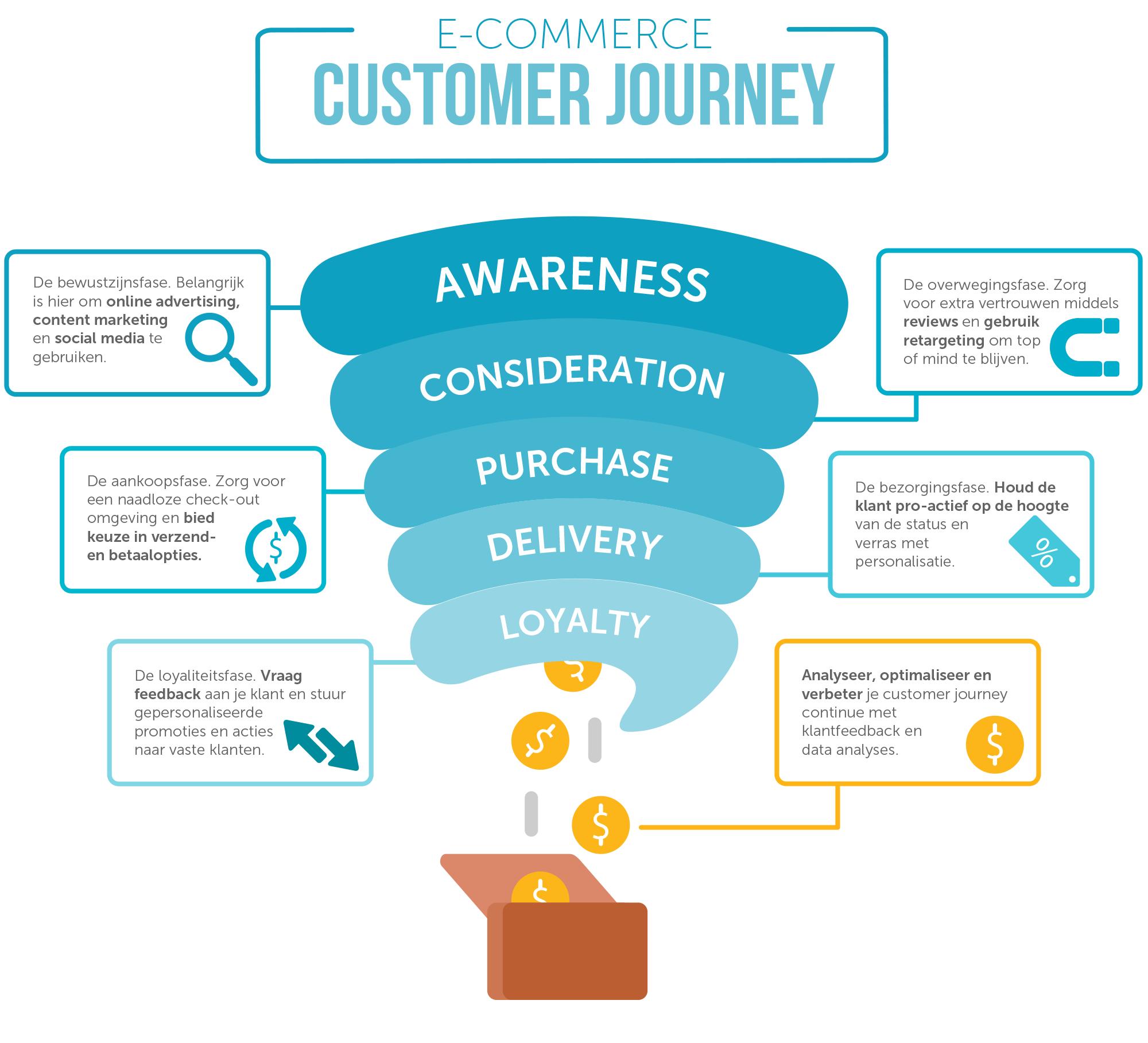 Customer Journey E-commerce Infographic