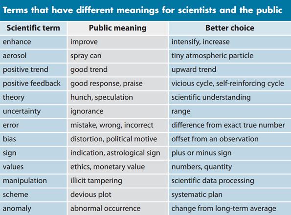 Schema met verschillende interpretaties van wetenschappelijke termen