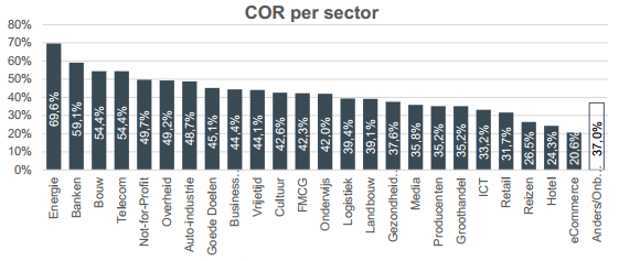 Confirmed Open Rate per sector