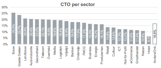 Click to Open Rate per sector