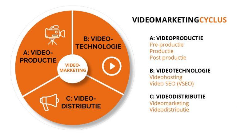 Orangevine videomarketing cyclus