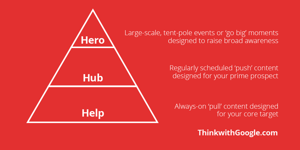 Hero Hub Help model Youtube
