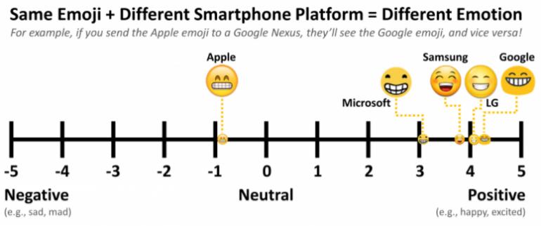 emoji platforms