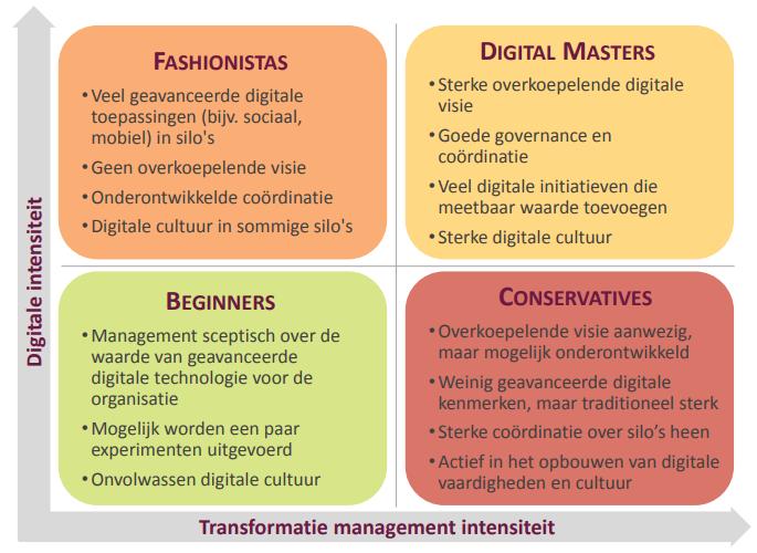 digital master smart city