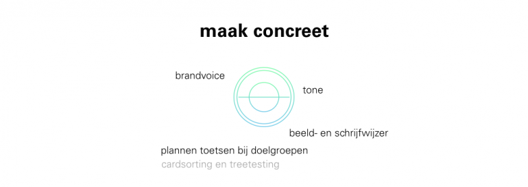 Entopic Contentmodel, concreet maken