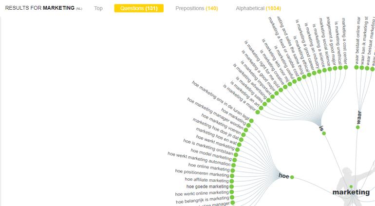 visualisatie-zoekwoorden-AnswerThePublic.com