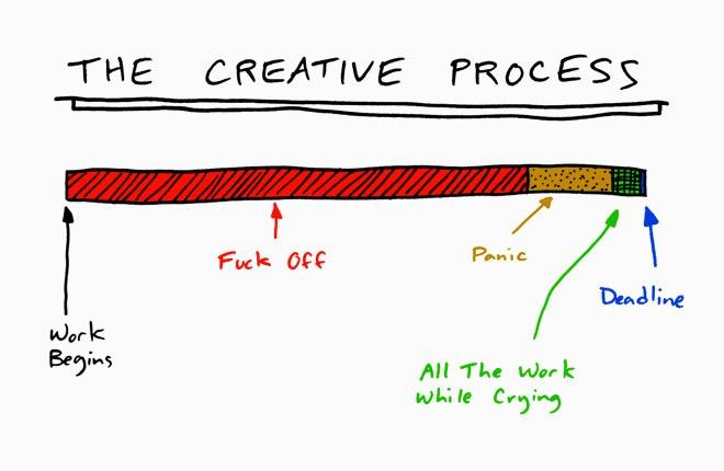 Het creatieve proces verschilt per persoon