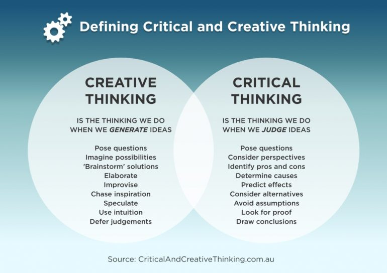 Creative thinking critical thinking
