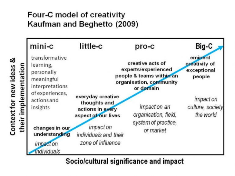 4C Model of Creativity - Kaufman