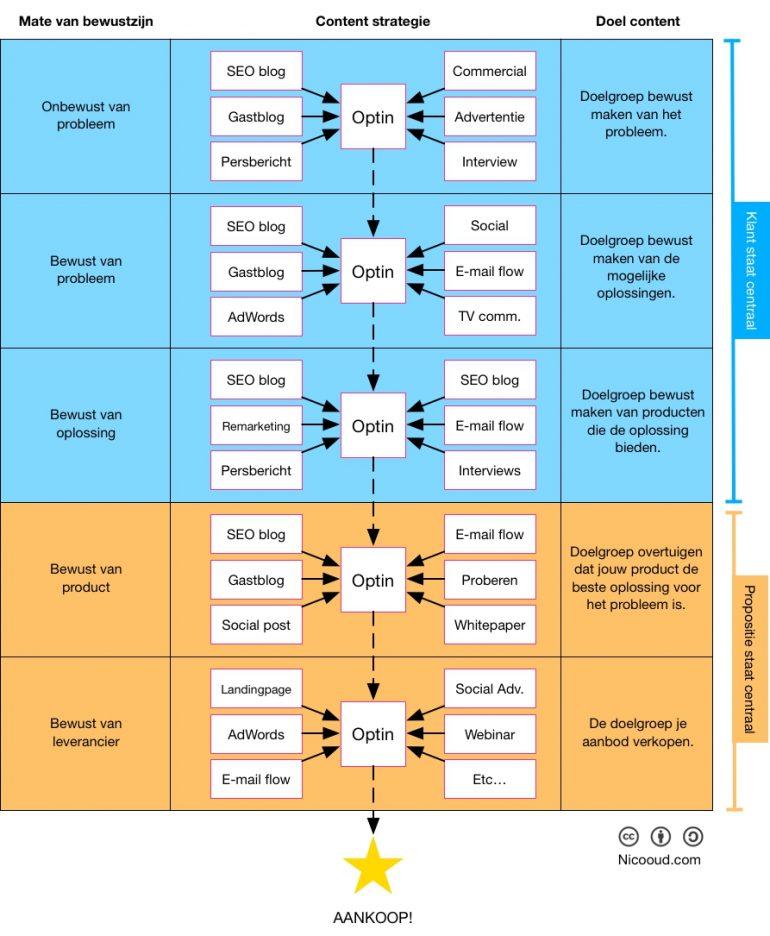 Contentmarketingstrategiecanvas