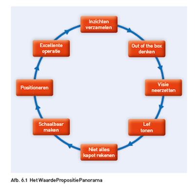 paracetamol waardepropositiepanorama