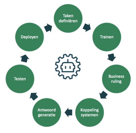 7 stappen voor de inzet van je chatbot