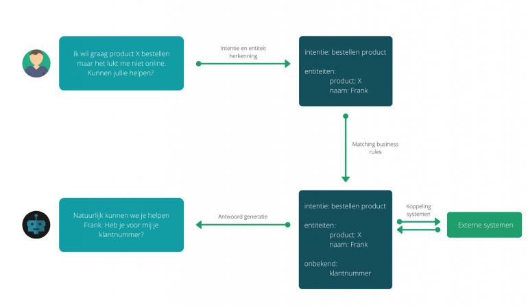 Voorbeeld van bedrijfsregels voor je chatbot