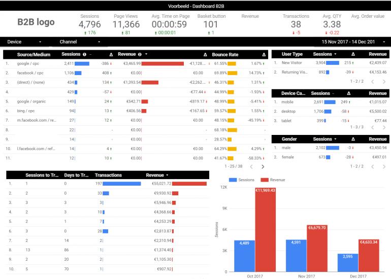 voorbeeld Data Studio