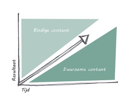 effect duurzame content