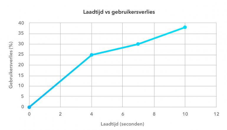 laadtijd vs gebruikersverlies mobiele app trends